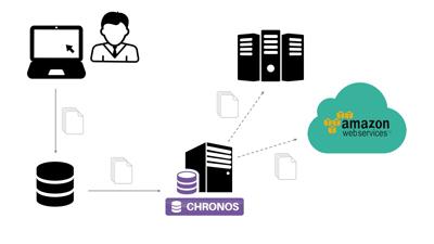 Datenbankarchivierung Chronos unterstützt Storage-Webservice Amazon S3