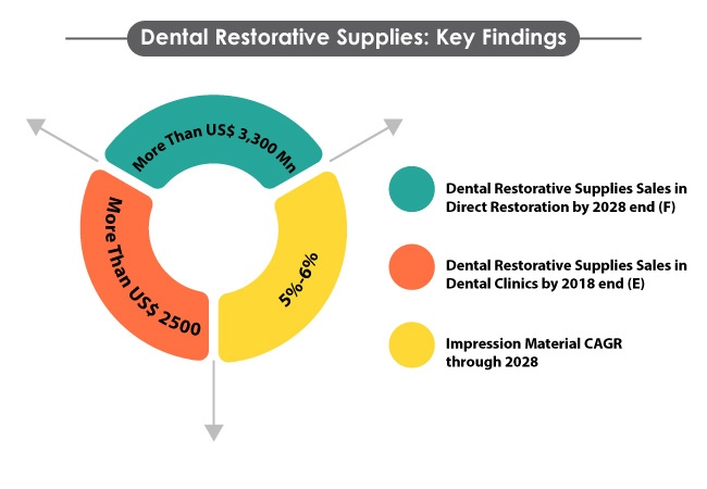 dental restorative supplies market
