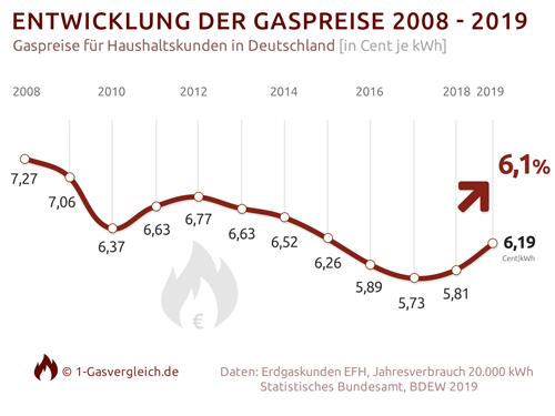 Gaspreisentwicklung Deutschland