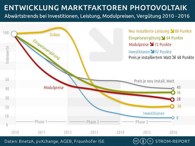 Photovoltaik: Abwärtstrends bei Investitionen, Zubau, Vergütung.